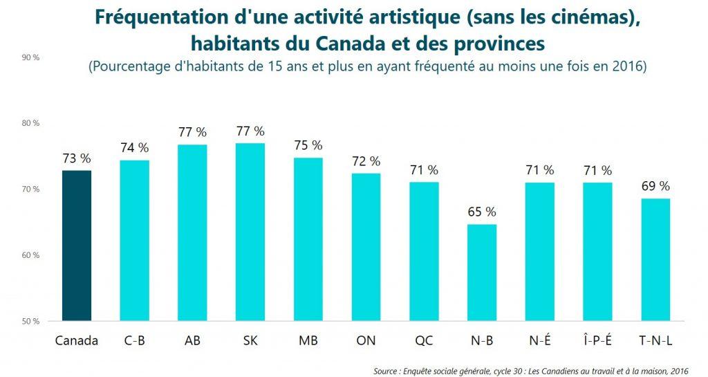 Fréquentation d'une activité artistique (sans les cinémas), habitants du Canada et des provinces
