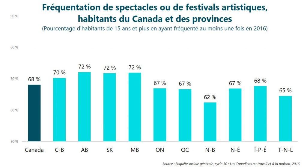 Fréquentation de spectacles ou de festivals artistiques