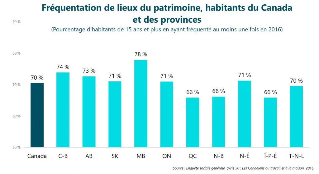 Fréquentation de lieux du patrimoine, habitants du Canada et des provinces