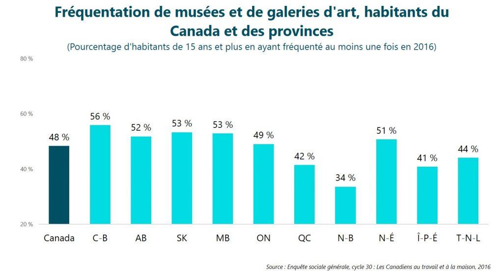 Fréquentation de musées et de galeries d'art, habitants du Canada et des provinces