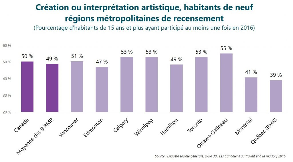 Création ou interprétation artistique, habitants de neuf régions métropolitaines de recensement