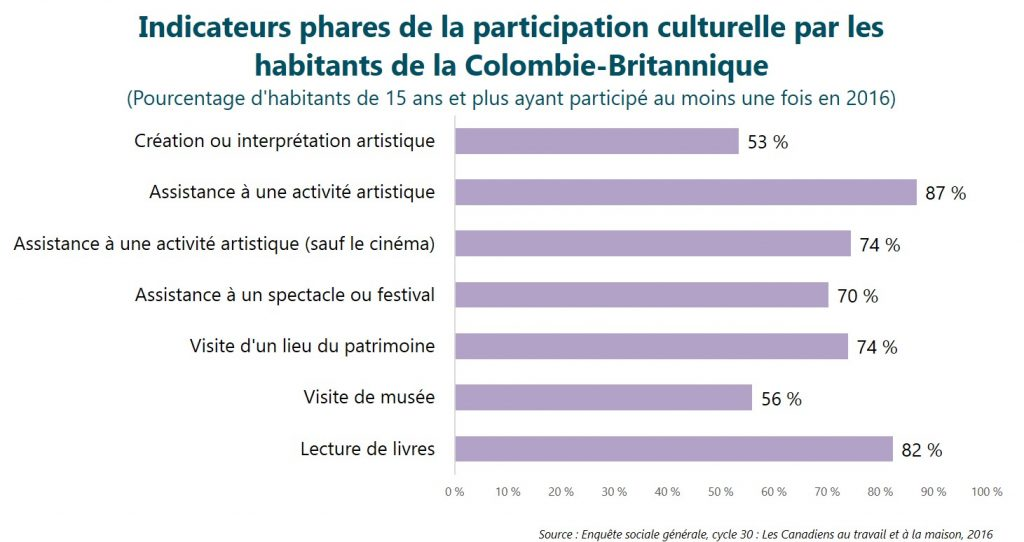 Indicateurs phares de la participation culturelle par les habitants de la Colombie-Britannique