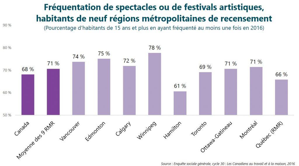 Fréquentation de spectacles ou de festivals artistiques, habitants de neuf régions métropolitaines de recensement