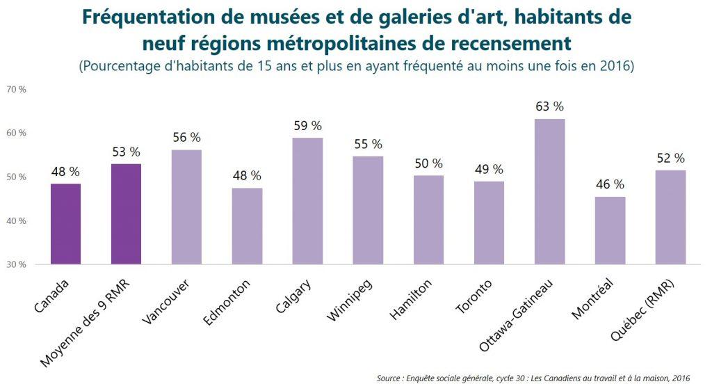 Fréquentation de musées et de galeries d'art, habitants de neuf régions métropolitaines de recensement