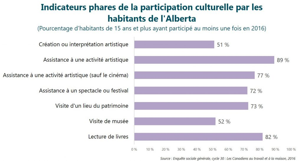 Indicateurs phares de la participation culturelle par les habitants de l'Alberta