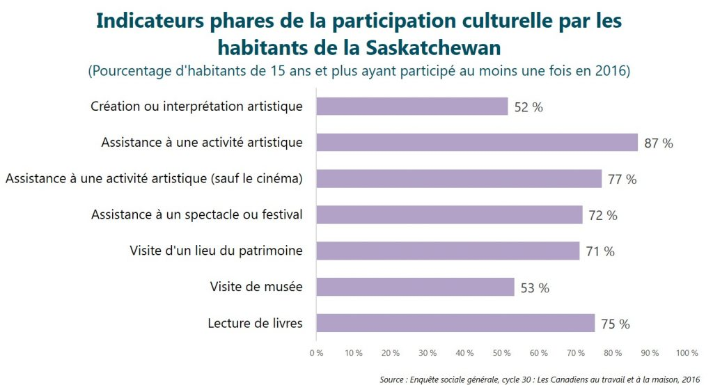 Indicateurs phares de la participation culturelle par les habitants de la Saskatchewan