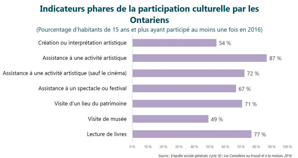 Indicateurs phares de la participation culturelle par les Ontariens