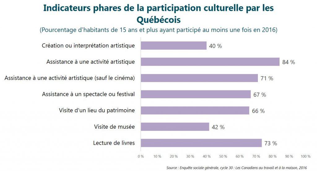 Indicateurs phares de la participation culturelle par les Québécois