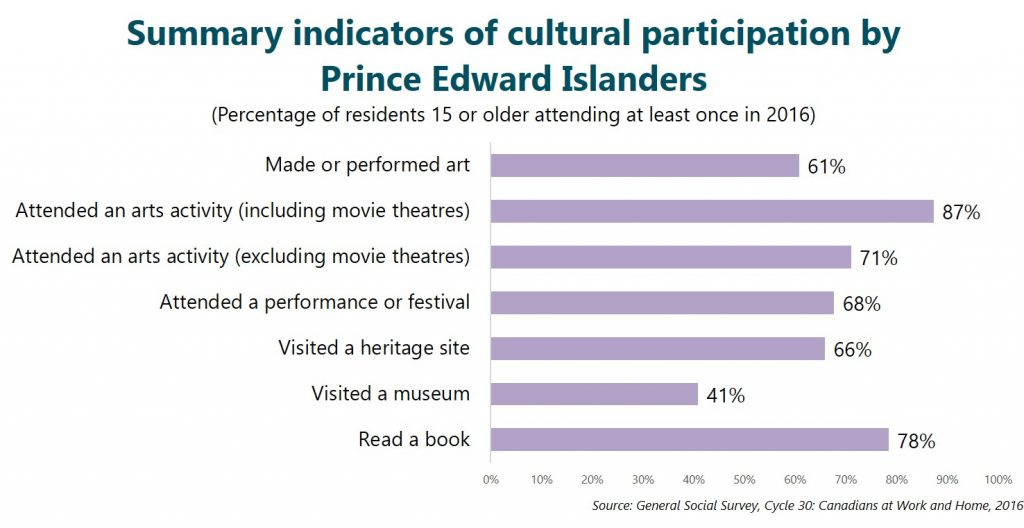 Summary indicators of cultural participation by Prince Edward Islanders