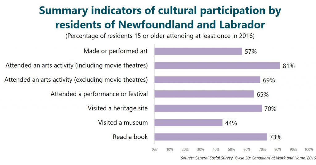 Summary indicators of cultural participation by residents of Newfoundland and Labrador