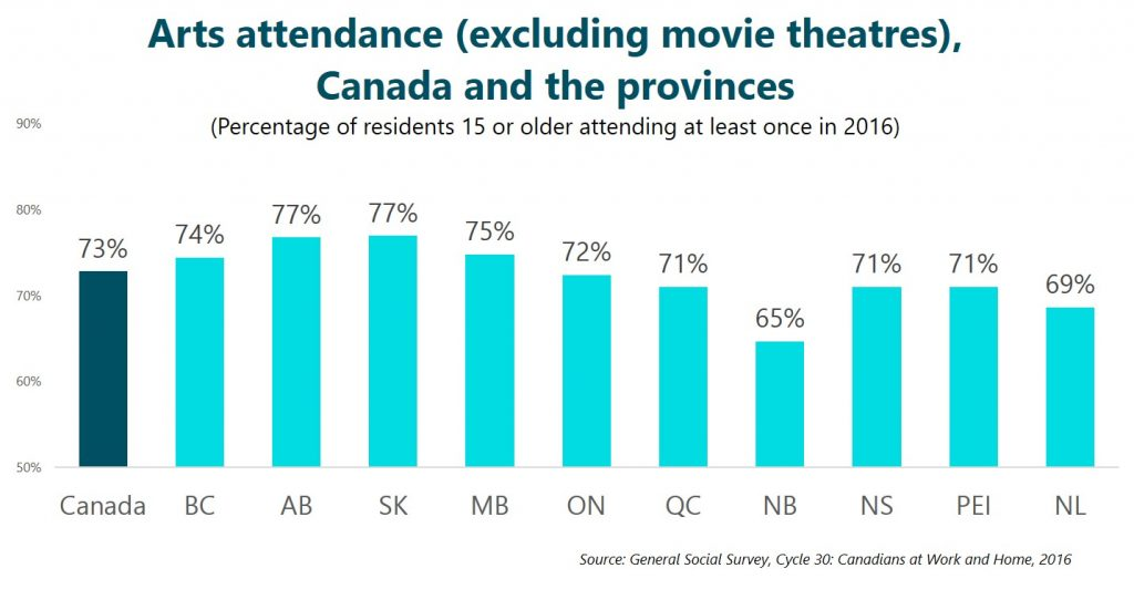 Arts attendance (excluding movie theatres), Canada and the provinces