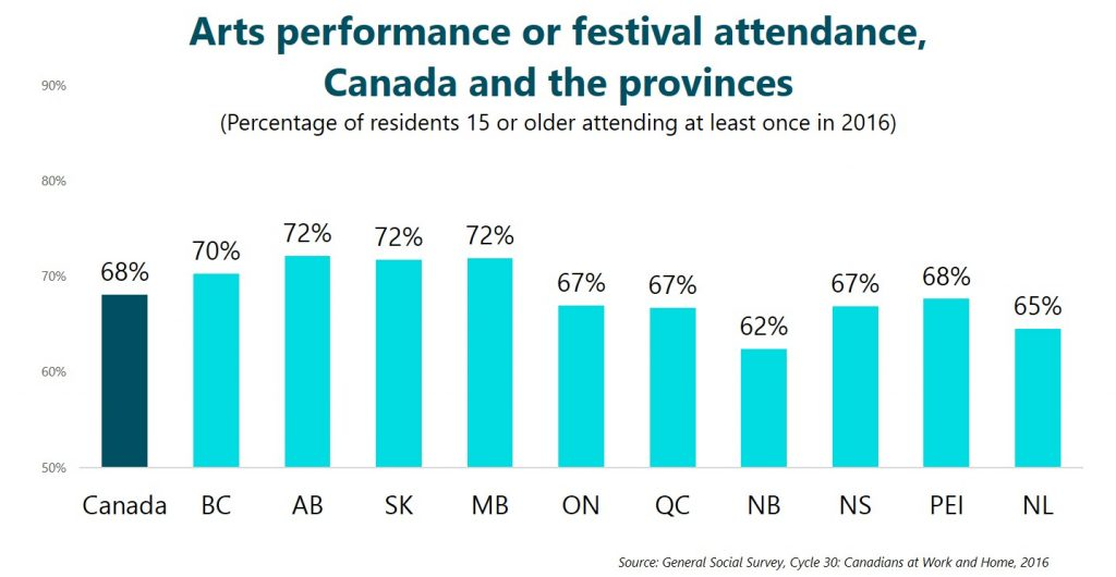 Arts performance or festival attendance, Canada and the provinces
