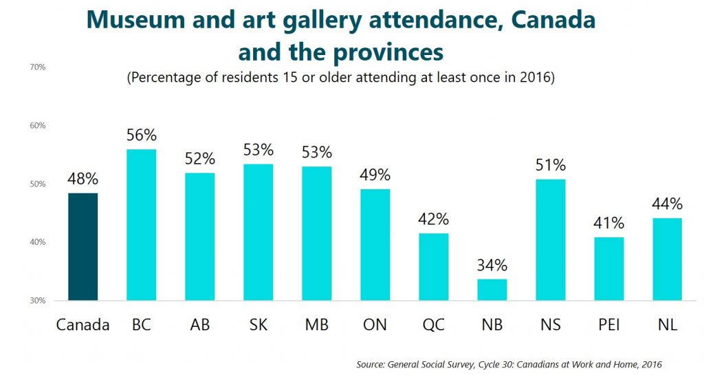 Museum and art gallery attendance, Canada and the provinces