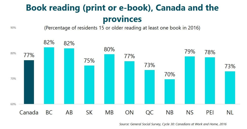 Book reading (print or e-book), Canada and the provinces