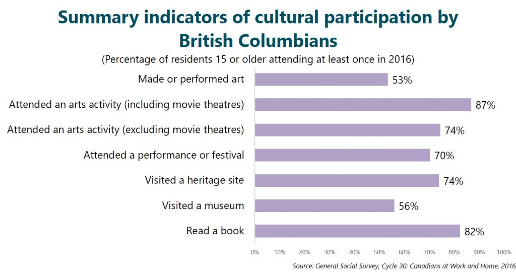Summary indicators of cultural participation by British Columbians