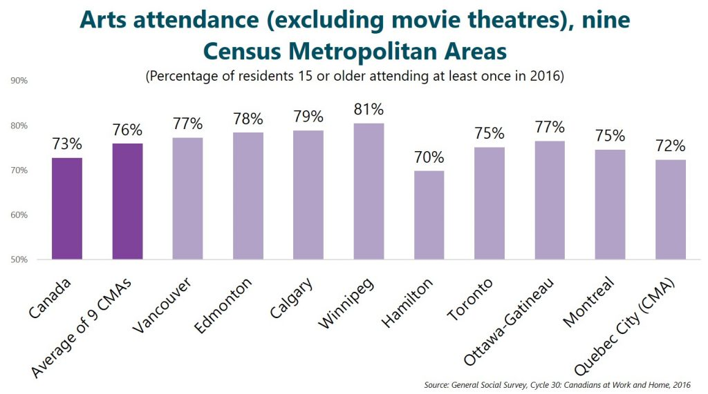 Arts attendance (excluding movie theatres), nine Census Metropolitan Areas