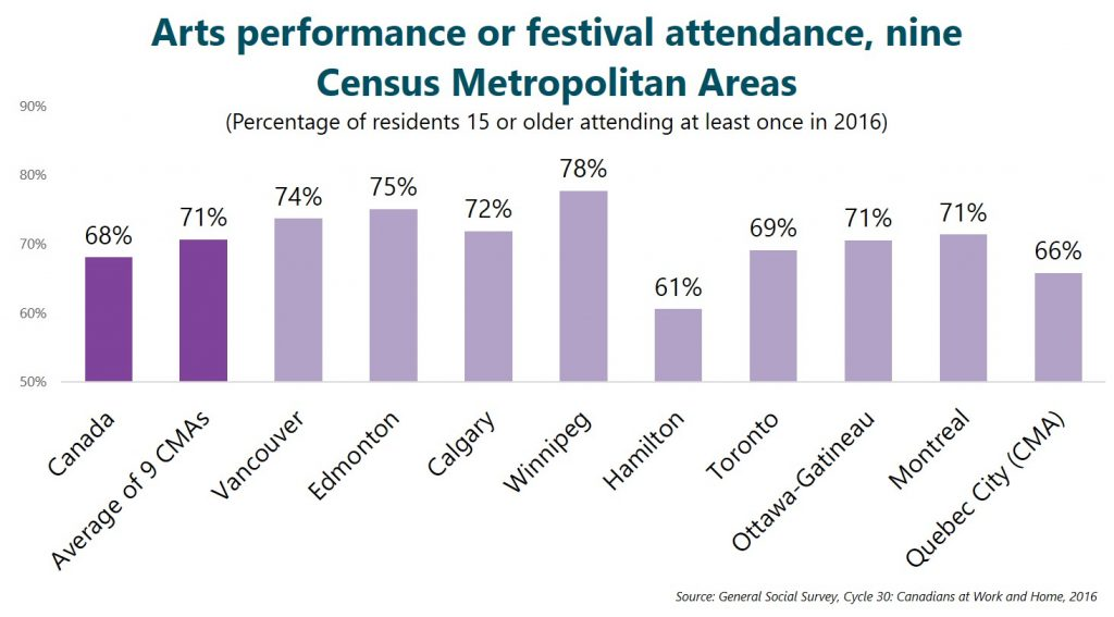 Arts performance or festival attendance, nine Census Metropolitan Areas