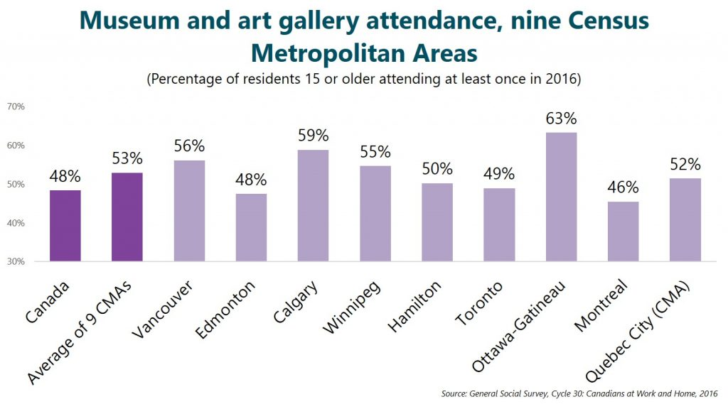 Museum and art gallery attendance, nine Census Metropolitan Areas