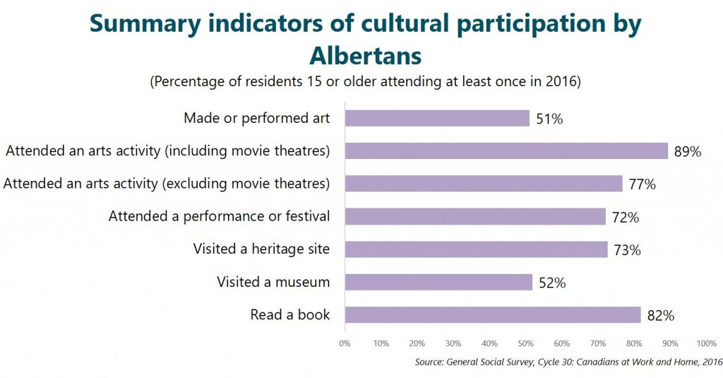 Summary indicators of cultural participation by Albertans