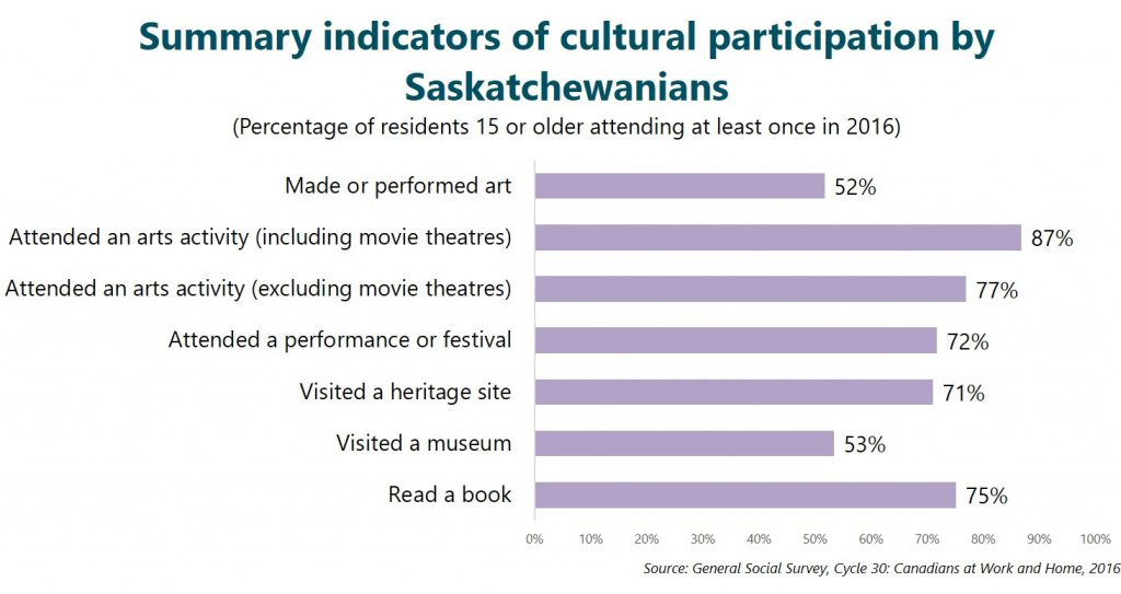 Summary indicators of cultural participation by Saskatchewanians