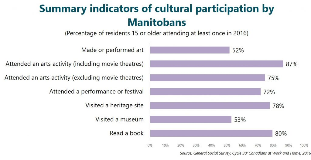 Summary indicators of cultural participation by Manitobans