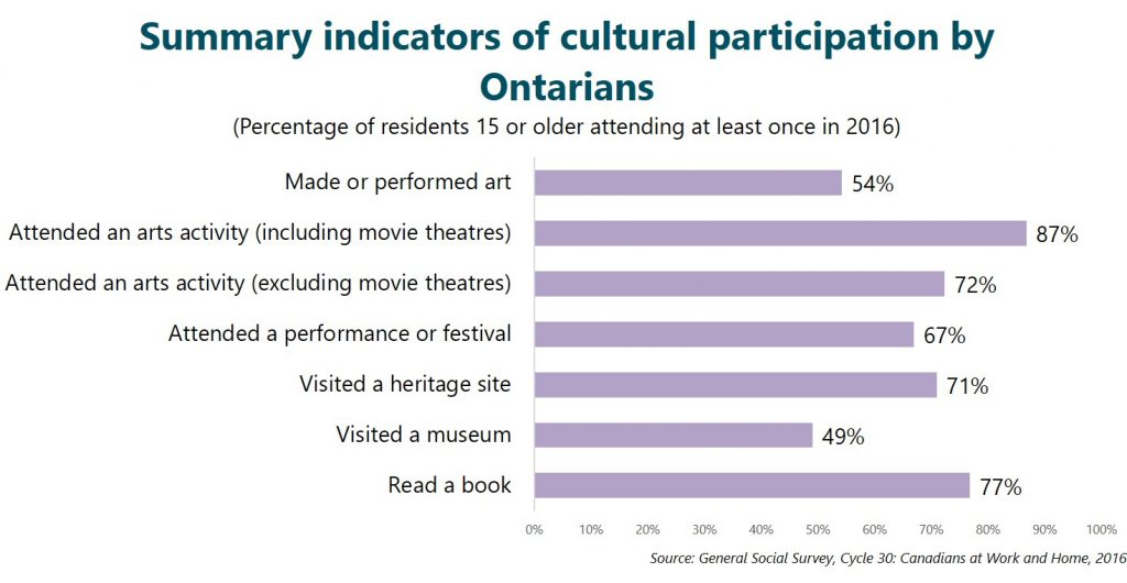 Summary indicators of cultural participation by Ontarians
