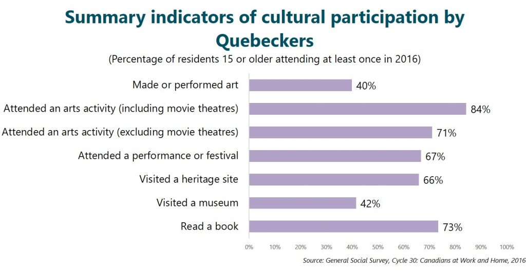 Summary indicators of cultural participation by Quebeckers