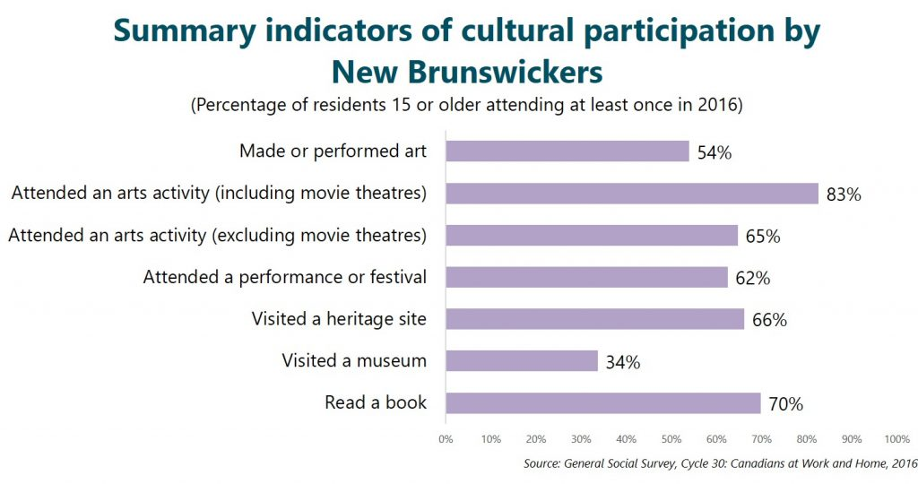 Summary indicators of cultural participation by New Brunswickers