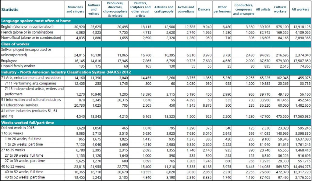 Detailed table (part 4): Key statistics on artists and cultural workers in Canada