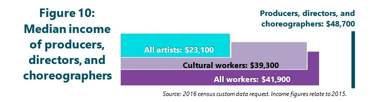 Figure 10: Median income of producers, directors, and choreographers