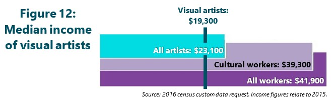Figure 12: Median income of visual artists