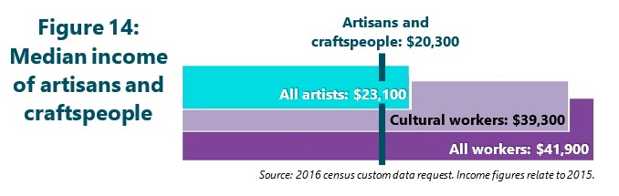 Figure 14: Median income of artisans and craftspeople