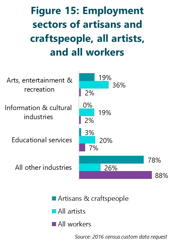 Figure 15: Employment sectors of artisans and craftspeople, all artists, and all workers