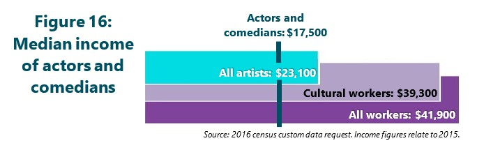 Figure 16: Median income of actors and comedians
