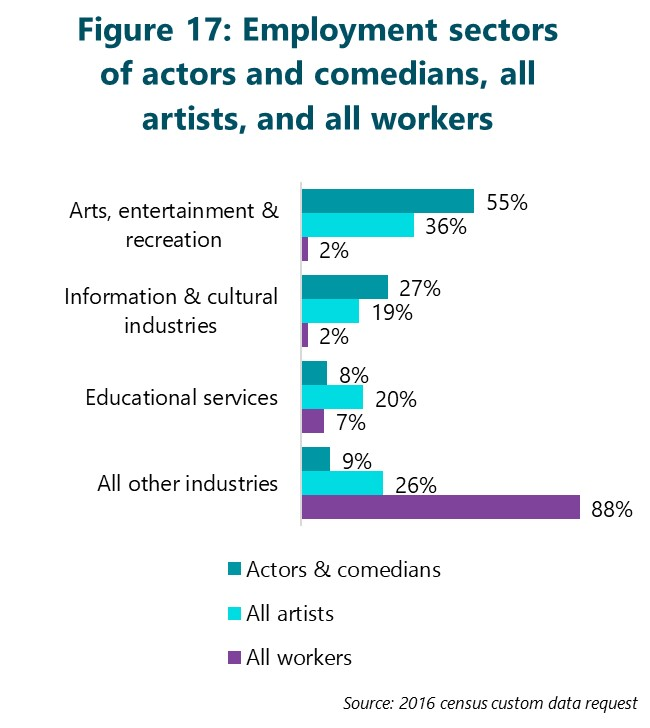 Figure 17: Employment sectors of actors and comedians, all artists, and all workers