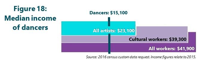 Figure 18: Median income of dancers