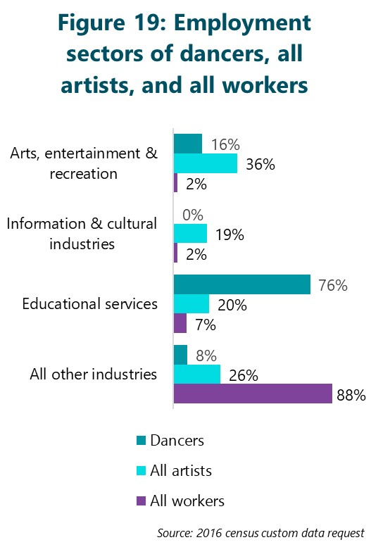 Figure 19: Employment sectors of dancers, all artists, and all workers