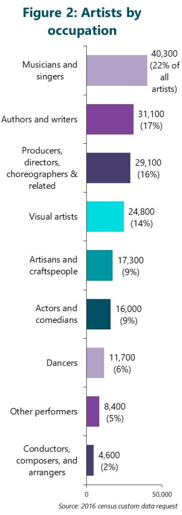 Figure 2: Number of artists by occupation