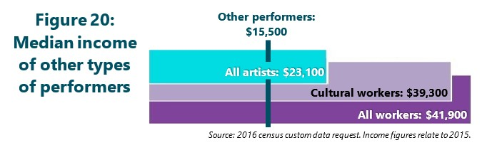Figure 20: Median income of other types of performers