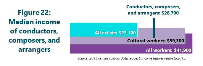 Figure 22: Median income of conductors, composers, and arrangers