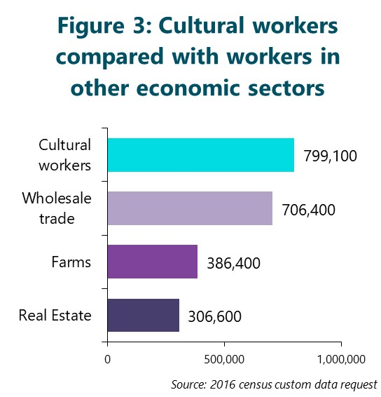 Figure 3: Cultural workers compared with workers in other economic sectors