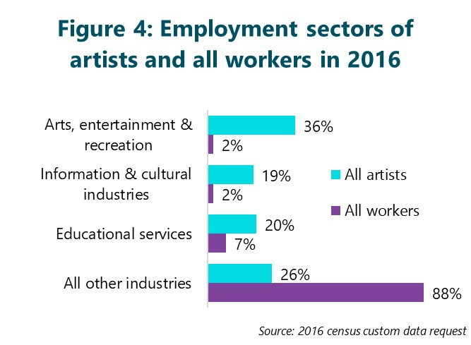 Figure 4: Employment sectors of artists and all workers in 2016