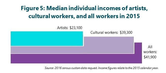 Figure 5: Median individual incomes of artists, cultural workers, and all workers in 2015