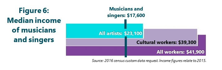 Figure 6: Median individual income of musicians and singers