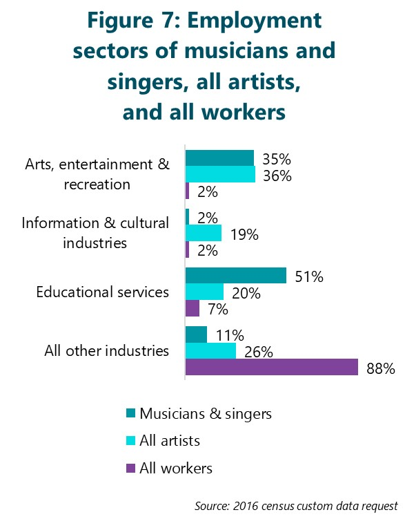 Figure 7: Employment sectors of musicians and singers, all artists, and all workers