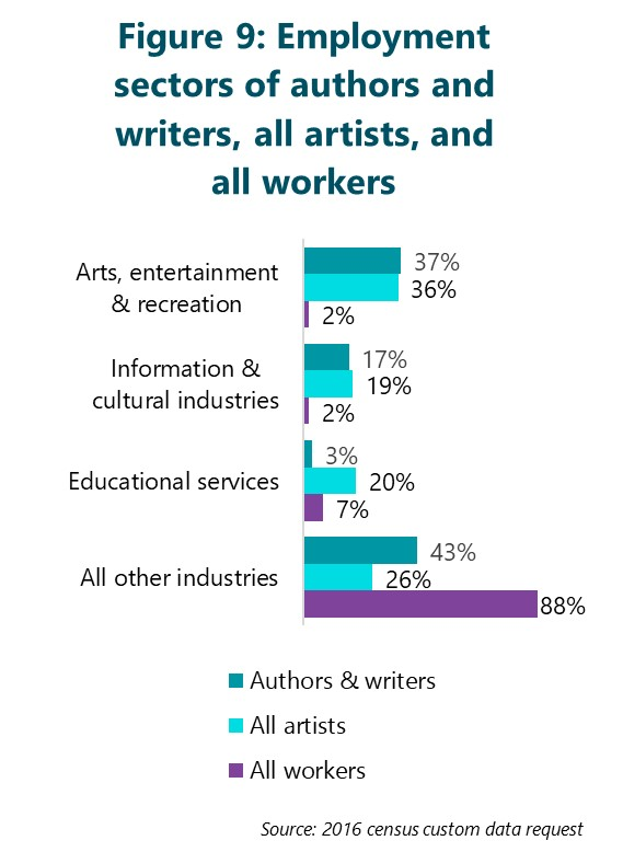 Figure 7: Employment sectors of authors and writers, all artists, and all workers