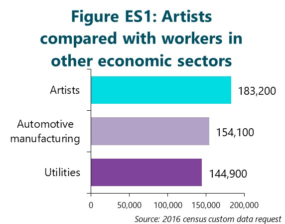 Figure ES1: Artists compared with workers in other economic sectors