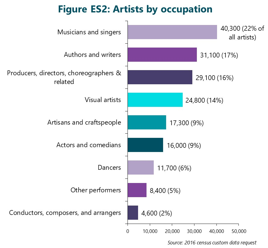 Figure ES2: Number of artists by occupation