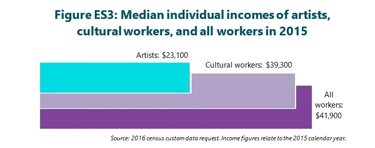 Figure ES3: Median individual incomes of artists, cultural workers, and all workers in 2015