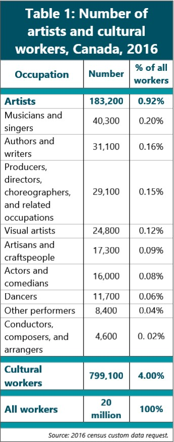 Table 1: Number of artists and cultural workers, Canada, 2016